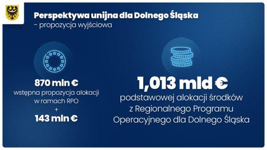 Więcej środków dla naszego regionu
