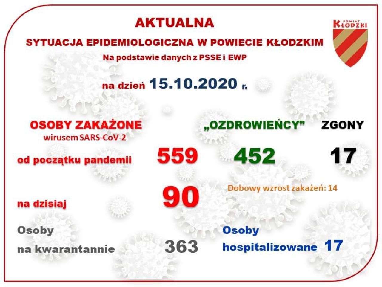 Aktualne dane dotyczące sytuacji epidemiologicznej w powiecie kłodzkim