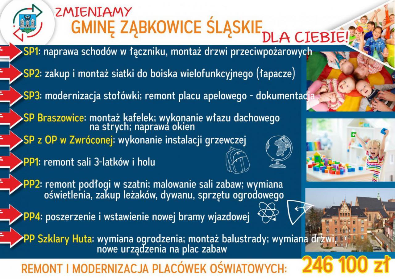 Inwestycje w gminie Ząbkowice Śląskie